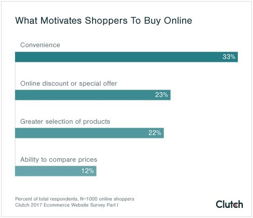 What Motivates Shoppers to Buy Online