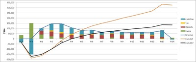 Summary of Annual Forecasted Cash Flow (CNW Group/eCobalt Solutions Inc.)