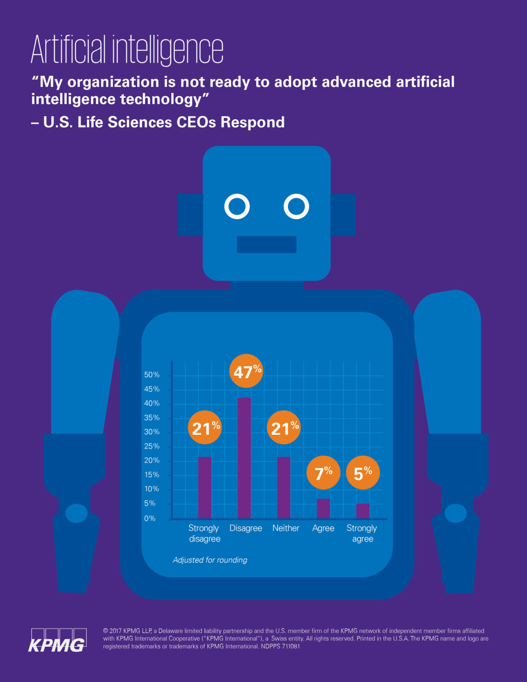 More than two-thirds of U.S. life sciences CEOs say their organizations are ready to adopt advanced artificial intelligence technology, according to KPMG's 2017 CEO Outlook.  KPMG surveyed 43 U.S. life sciences CEOs as part of a broader survey of  400 CEOs in the United States and 1300 CEOs around the world about issues affecting business performance, including technological disruption.