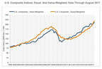 Latest CoStar Composite Price Indices: Growth At Lower End Of Market Remained Hot Through Summer