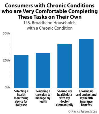 Parks Associates: Consumers with Chronic Conditions Who are Very Comfortable Completing These Tasks on Their Own