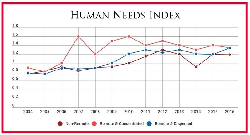Human Needs Index Data