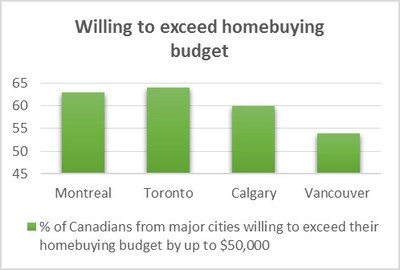 Appendix Chart - Willing to exceed homebuying budget (CNW Group/TD Canada Trust)