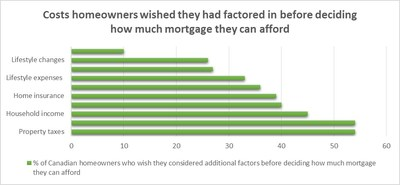 Appendix Chart - Costs homeowners wished they had factored in before deciding how much mortgage they can afford (CNW Group/TD Canada Trust)