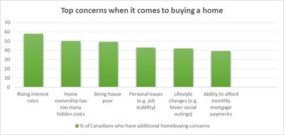 Appendix Chart - Top concerns when it comes to buying a home (CNW Group/TD Canada Trust)