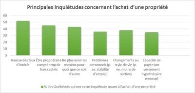 Graphiques en annexe - Principales inquiétudes concernant l'achat d'une propriété (Groupe CNW/TD Canada Trust)