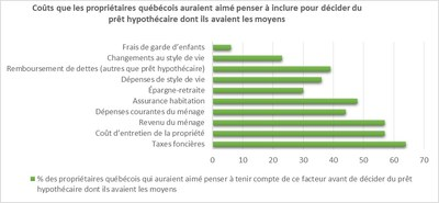 Graphiques en annexe - Coûts que les propriétaires québécois auraient aimé penser à inclure pour décider du prêt hypothécaire dont ils avaient les moyens (Groupe CNW/TD Canada Trust)