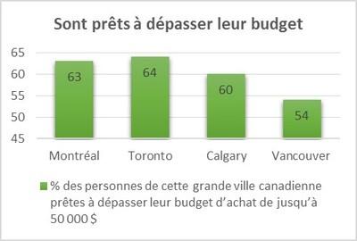Graphiques en annexe - Sont prêts à dépasser leur budget (Groupe CNW/TD Canada Trust)