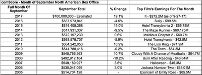 comScore Reports September North American Box Office on to Track Hit a New All-Time Record