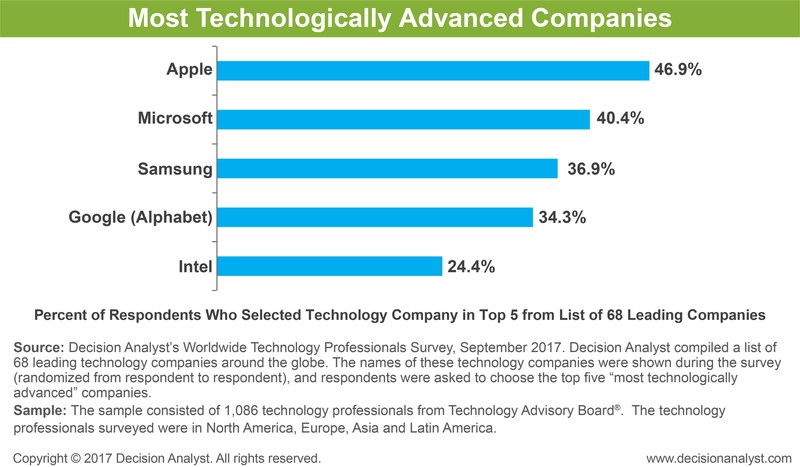 Decision Analyst's Worldwide Technology Professional Survey, September 2017.