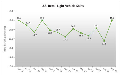 U.S. Retail SAAR- September 2016 to September 2017. Source: Power Information Network® (PIN) from J.D. Power. (in millions of units)