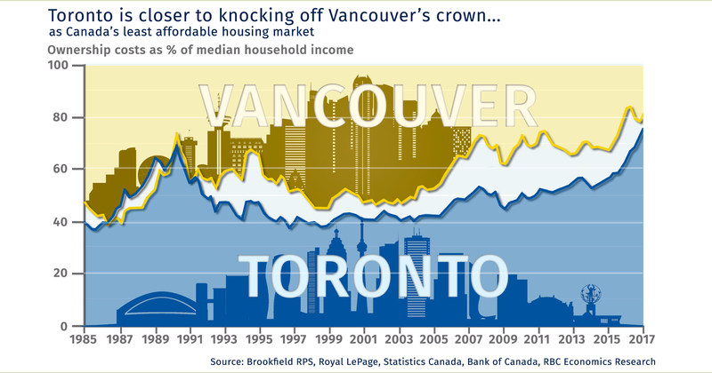 Toronto is closer to knocking off Vancouver's crown... as Canada's least affordable housing market (CNW Group/RBC)