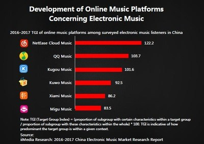 Develoement of Online Music Platforms Concerning Electronic Music
