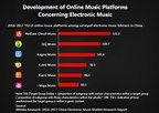 NetEase Cloud Music Leads Electronic/ Dance Music Growth in China