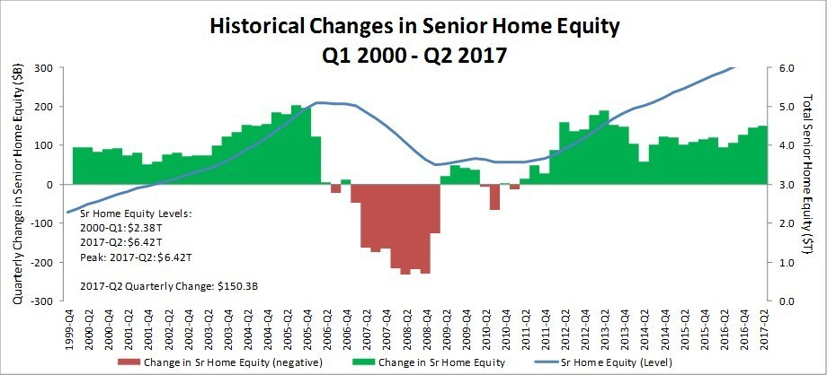 The National Reverse Mortgage Lenders Association reports today that homeowners age 62 and older saw their home equity increase by a combined 2.4 percent to $6.42 trillion in the second quarter of 2017 from $6.27 trillion in Q1 2017.  Chart prepared by RiskSpan, Inc., Data Sources: American Community Survey, Census, FHFA, Federal Reserve.