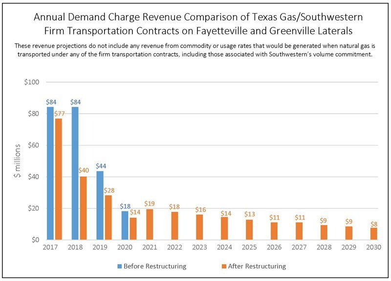 Annual Demand Charge Revenue Comparison for Texas Gas/Southwestern Firm Transportation Contracts on Fayetteville and Greenville Laterals