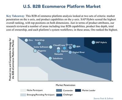 U.S. B2B ECOMMERCE PLATFORM MARKET