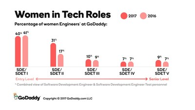Women in Tech Roles Data.
