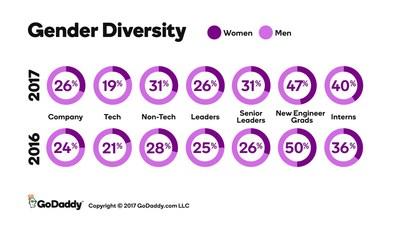 Gender Diversity Data.