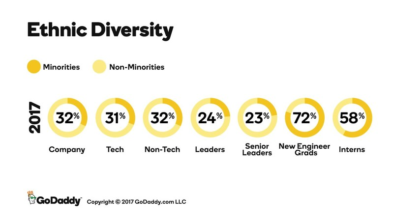 Here is a closer look at GoDaddy's minority population across different company roles and departments.