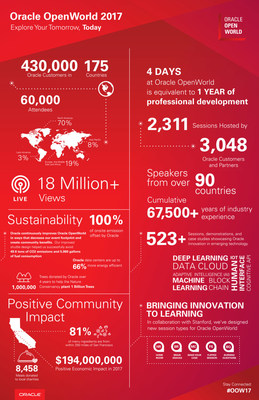 Oracle OpenWorld 2017: By the Numbers