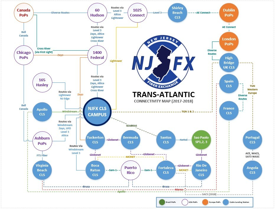 NJFX Trans-Atlantic Connectivity Map
