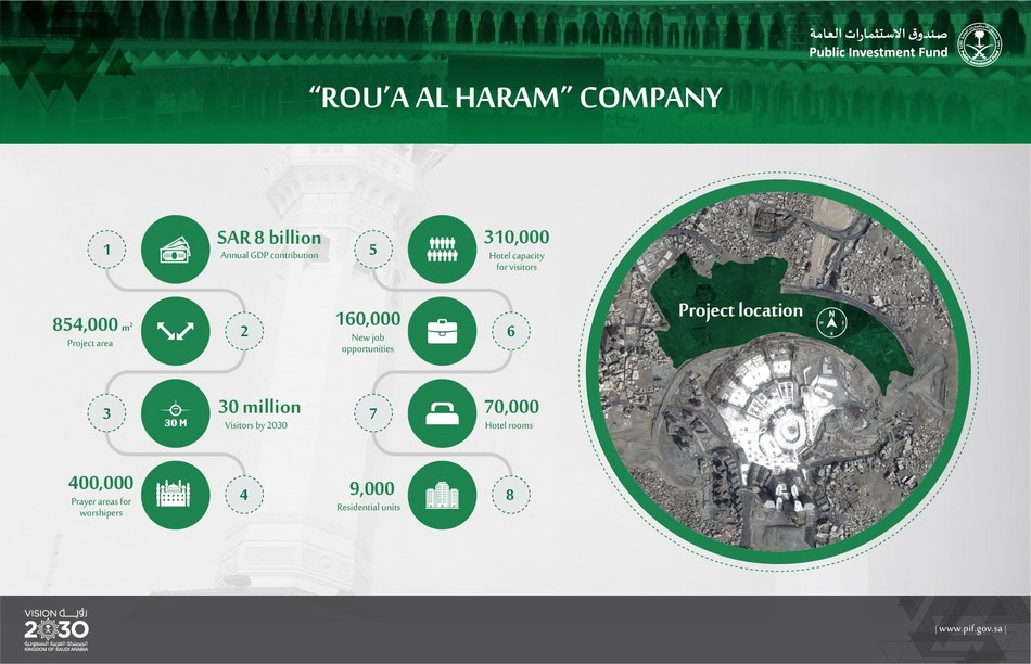 """Public Investment Fund to Launch """"Rou'a Almadinah"""" Company (PRNewsfoto/Public Investment Fund (PFI))"""