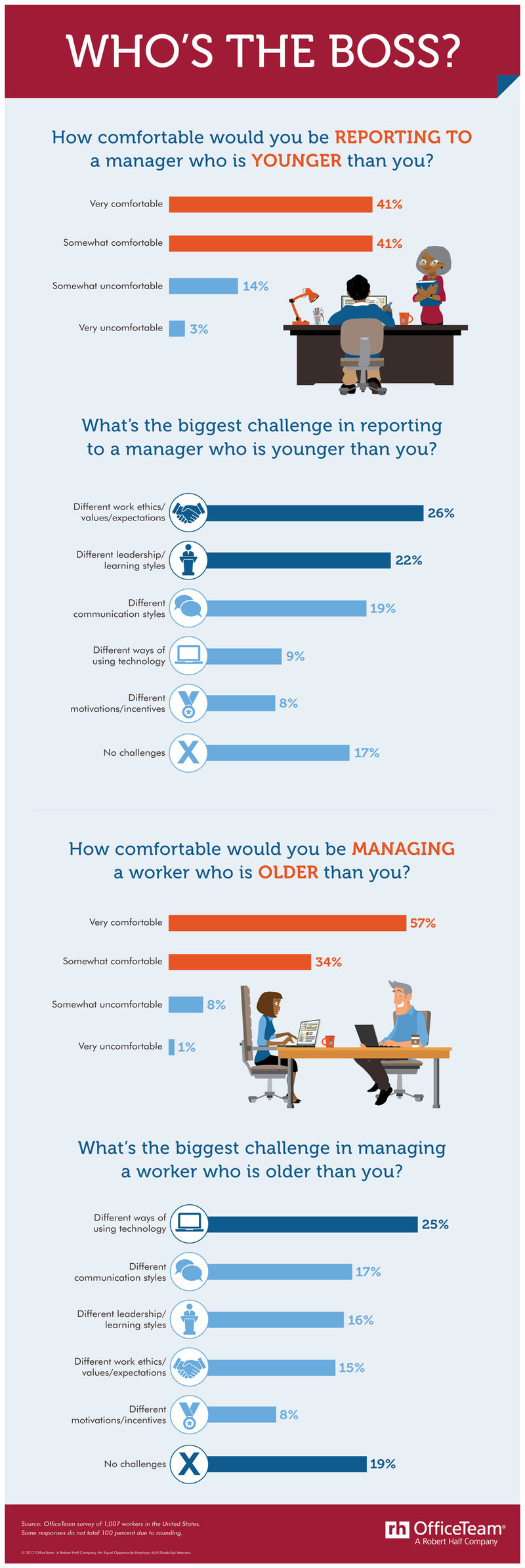 According to a new OfficeTeam survey, 82% of workers would be comfortable reporting to a manager who's younger than they are; 91% wouldn't mind supervising employees older than themselves.