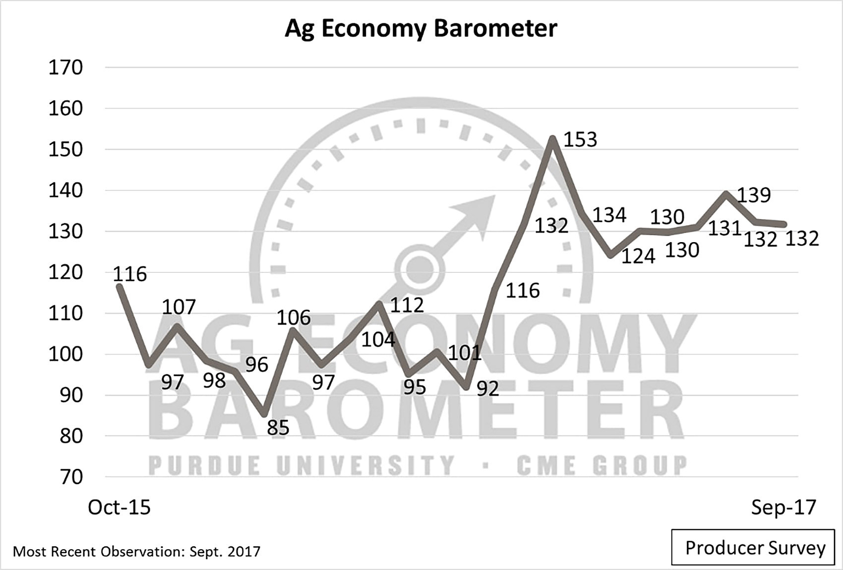 The Purdue/CME Group Ag Economy Barometer held steady in September as producers' expectations for the future fell and sentiment toward current conditions increased. (Purdue/CME Group Ag Economy Barometer/David Widmar)
