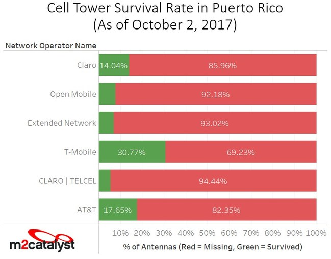 Puerto Rico Cell Tower Survival By Carrier