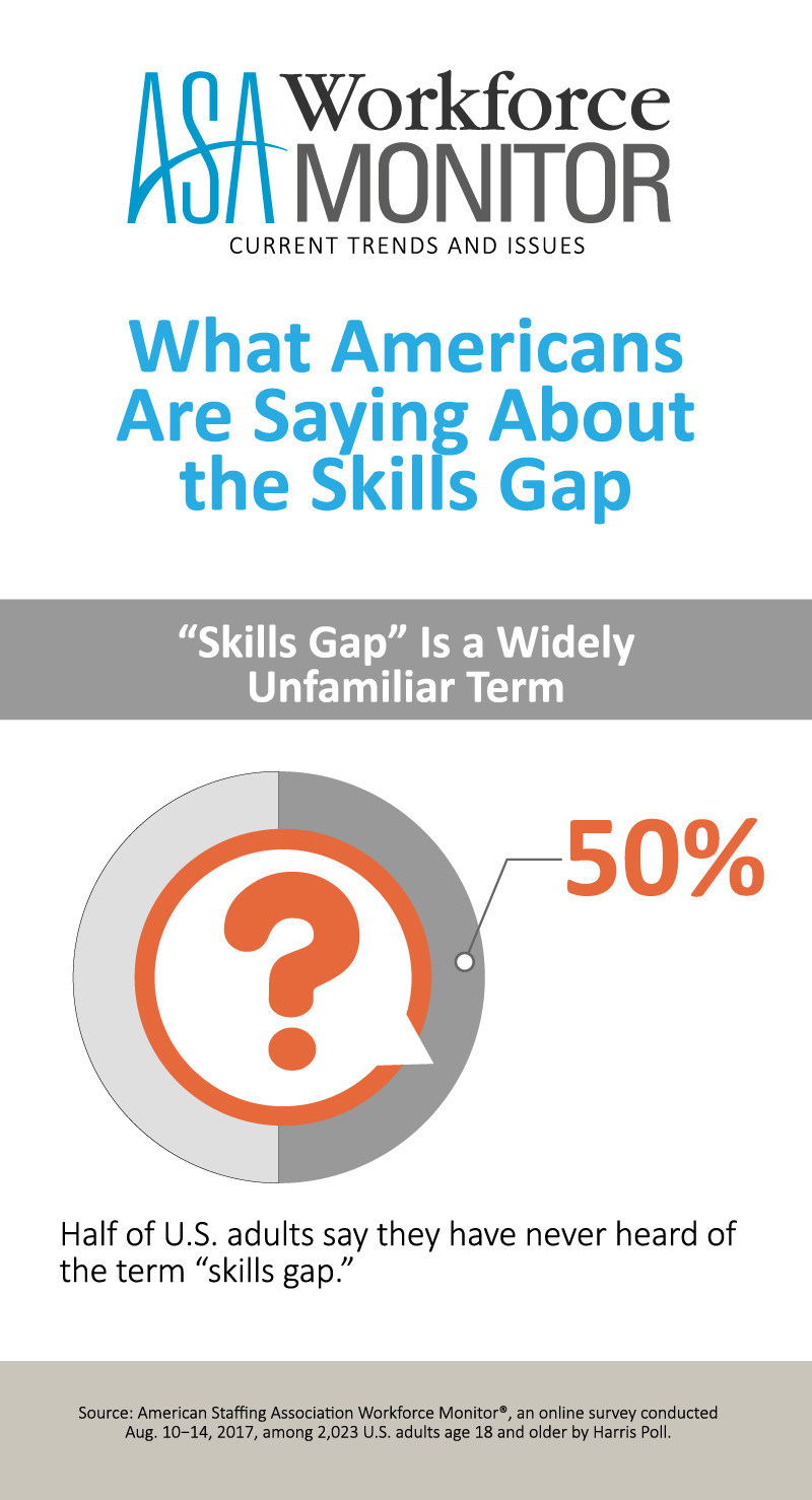 What Americans are saying about the skills gap, according to the results of the latest American Staffing Association Workforce Monitor survey conducted online by Harris Poll.