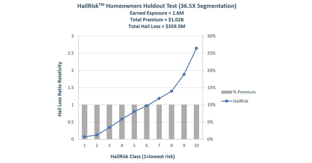 At 20x Risk Segmentation Over Existing Hail Models