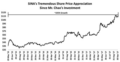 SINA's Tremendous Share Price Appreciation Since Mr. Chao's Investment