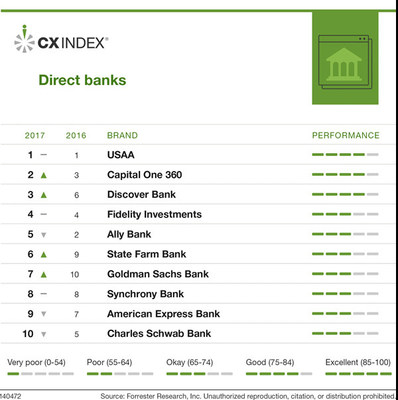 Forrester's US CX Index, 2017: Rankings Of Direct And Traditional Retail Banks