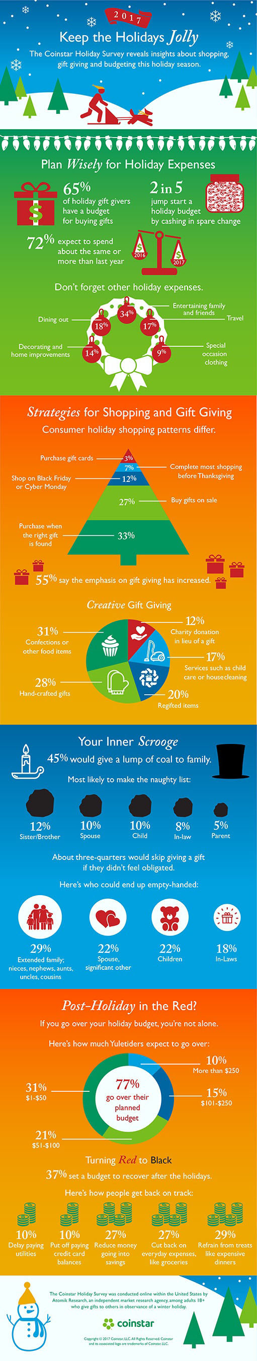 "The Coinstar Holiday Survey, conducted among 2,000 U.S. adults, reports that the majority (65%) will set a budget this holiday season. The holiday infographic showcases results including budgeting and shopping strategies, creative gift giving, the ""Scrooge effect"" as well as ways to recover post-holiday if budget limits are exceeded."
