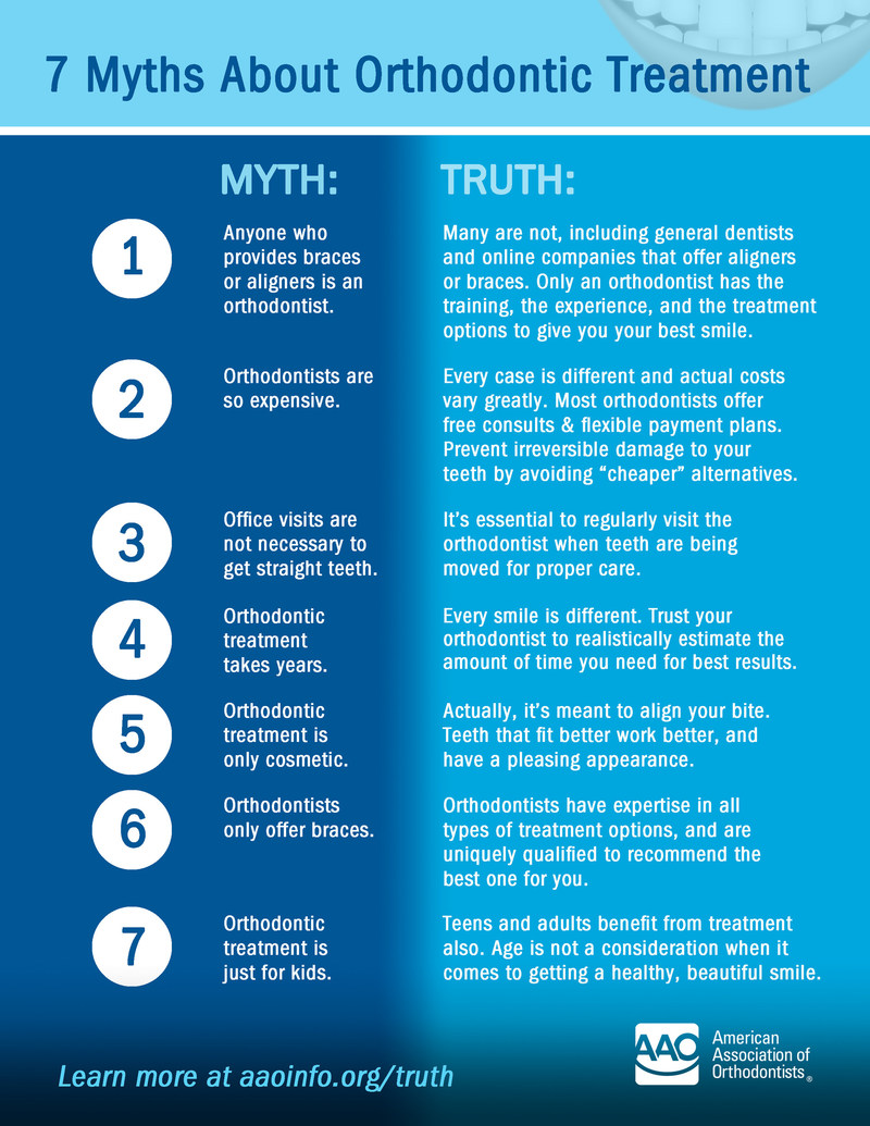 7 Myths About Orthodontic Treatment