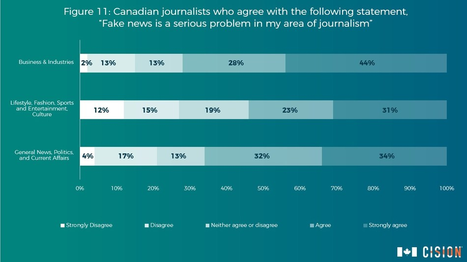 Some 68 per cent of Canadian respondents perceive fake news as a serious problem in their area of journalism. (CNW Group/CNW Group Ltd.)