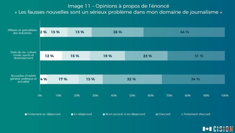 Soixante-huit pour cent (68 %) des participants considèrent que les fausses nouvelles représentent un problème dans leur domaine de journalisme. (Groupe CNW/Groupe CNW Ltée)
