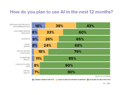 SLI Systems Q3 2017 EPIC Report found product recommendations, customer service and chatbots lead e-commerce companies' plans for Artificial Intelligence (AI) applications. Virtual Reality and voice-activated apps are least popular.