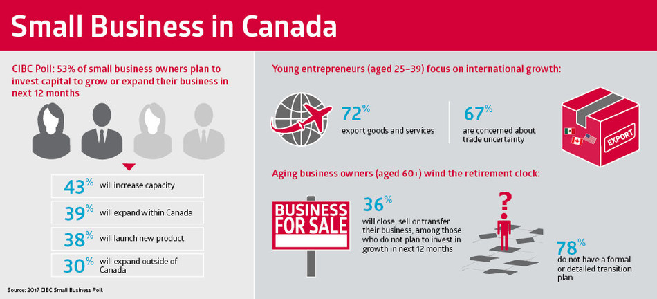 Half of small business owners will inject capital to grow their business over the next year, finds new CIBC Poll. Canada's young entrepreneurs increase focus on international growth, while aging business owners wind the retirement clock. (CNW Group/CIBC)