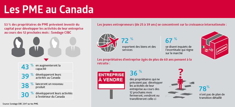 Au cours des douze prochains mois, la moitié des propriétaires de PME injecteront des capitaux dans leur entreprise pour en assurer la croissance, révèle un nouveau sondage de la Banque CIBC. Les jeunes entrepreneurs du Canada se concentrent sur la croissance internationale, tandis que les propriétaires d'entreprise plus âgés pensent à la retraite. (Groupe CNW/Banque CIBC)