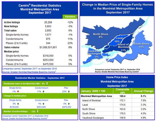Centris® Residential Sales Statistics – September 2017 (CNW Group/Greater Montréal Real Estate Board)