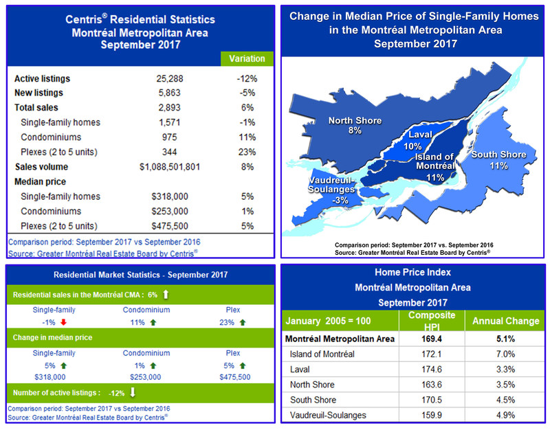 Centris® Residential Sales Statistics – September 2017 (CNW Group/Greater Montréal Real Estate Board)