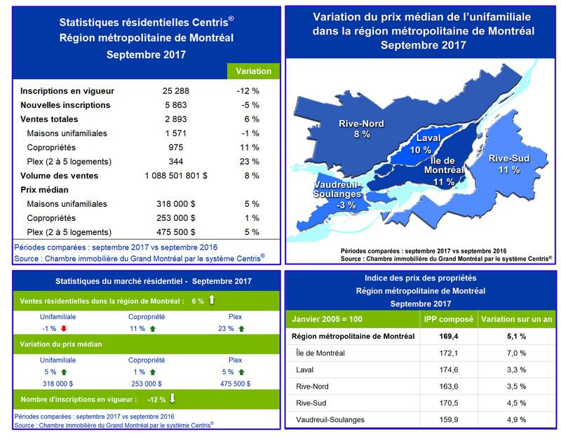 Statistiques de ventes résidentielles Centris® – septembre 2017 (Groupe CNW/Chambre immobilière du Grand Montréal)