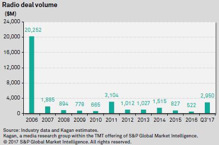 Radio Deal volume since 2006