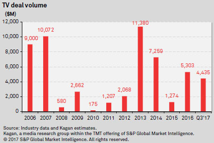 TV deal volume since 2006