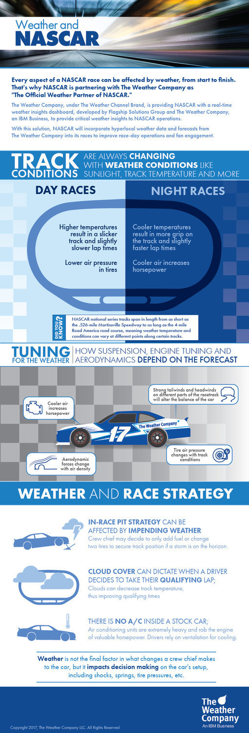 Every aspect of a NASCAR race can be impacted by weather