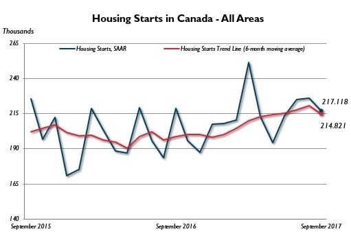 Housing Starts Canada - All Areas, September 2017 (CNW Group/Canada Mortgage and Housing Corporation)