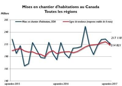 Mises en chantier d'habitations au Canada, Toutes les régions, septembre (Groupe CNW/Société canadienne d'hypothèques et de logement)