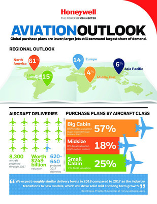 Honeywell Business Aviation Forecast 2017